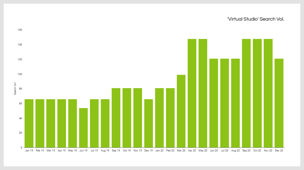 Graph showing search volume for virtual studios