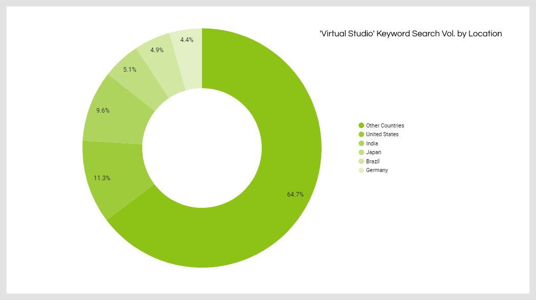 Pie chart showing breakdown of search volume by country for virtual studios